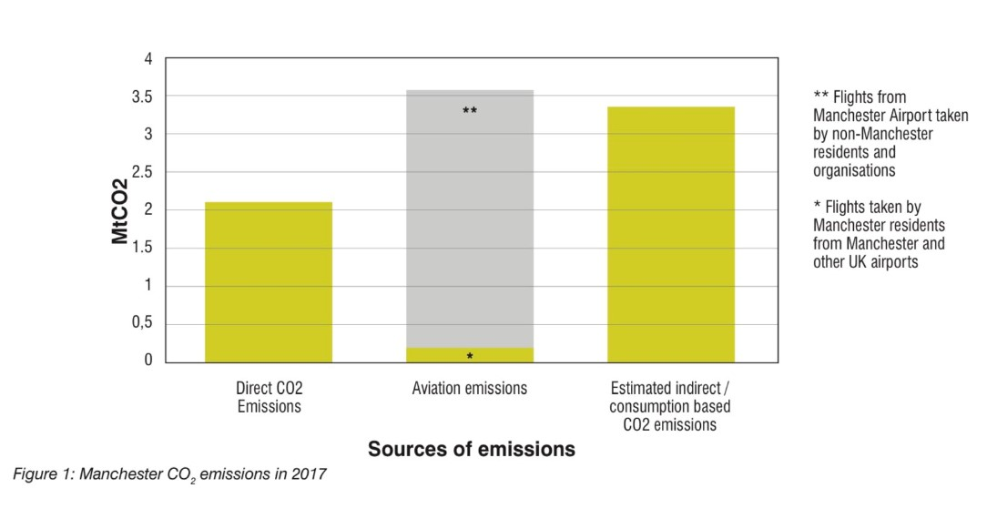 Direct emissions in Manchester versus Airport/flying and indirect emissions